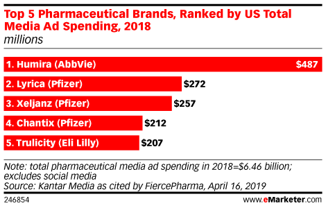 Top 5 Pharmaceutical Brands, Ranked by US Total Media Ad Spending, 2018 (millions)