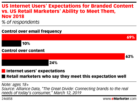 US Internet Users' Expectations for Branded Content vs. US Retail Marketers' Ability to Meet Them, Nov 2018 (% of respondents)