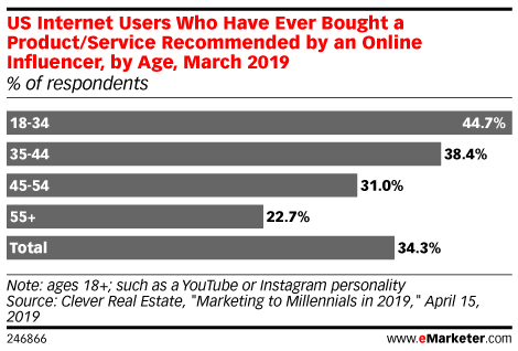 US Internet Users Who Have Ever Bought a Product/Service Recommended by an Online Influencer, by Age, March 2019 (% of respondents)