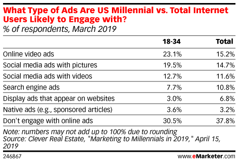 What Type of Ads Are US Millennial vs. Total Internet Users Likely to Engage with? (% of respondents, March 2019)