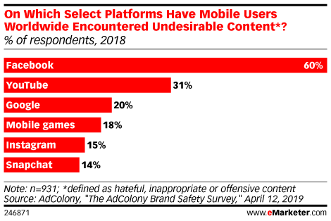 On Which Select Platforms Have Mobile Users Worldwide Encountered Undesirable Content*? (% of respondents, 2018)