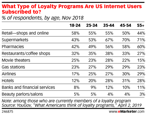 What Types of Loyalty Programs Are US Internet Users Subscribed to? (% of respondents, by age, Nov 2018)