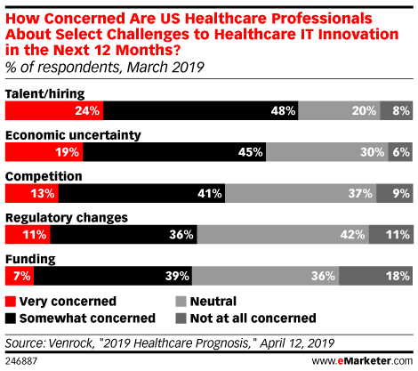 How Concerned Are US Healthcare Professionals About Select Challenges to Healthcare IT Innovation in the Next 12 Months? (% of respondents, March 2019)