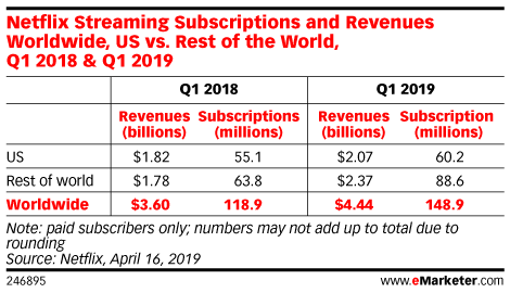 Netflix Streaming Subscriptions and Revenues Worldwide, US vs. Rest of the World, Q1 2018 & Q1 2019