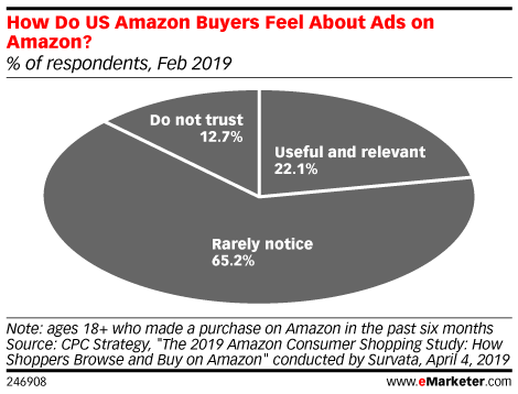 How Do US Amazon Buyers Feel About Ads on Amazon? (% of respondents, Feb 2019)