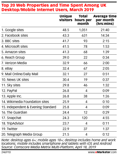 Top 20 Web Properties and Time Spent Among UK Desktop/Mobile Internet Users, March 2019