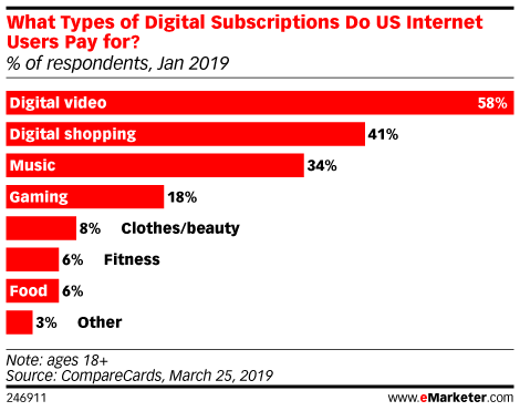 What Types of Digital Subscriptions Do US Internet Users Pay for? (% of respondents, Jan 2019)