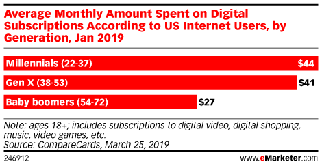 Average Monthly Amount Spent on Digital Subscriptions According to US Internet Users, by Generation, Jan 2019