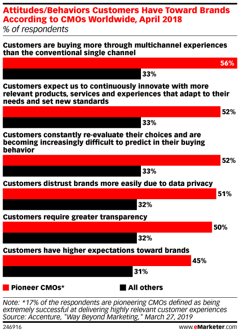 Attitudes/Behaviors Customers Have Toward Brands According to CMOs Worldwide, April 2018 (% of respondents)