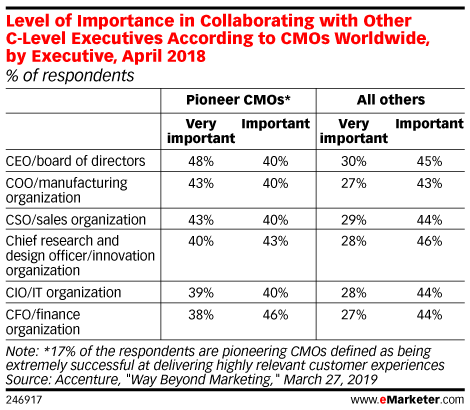Level of Importance in Collaborating with Other C-Level Executives According to CMOs Worldwide, by Executive, April 2018 (% of respondents)