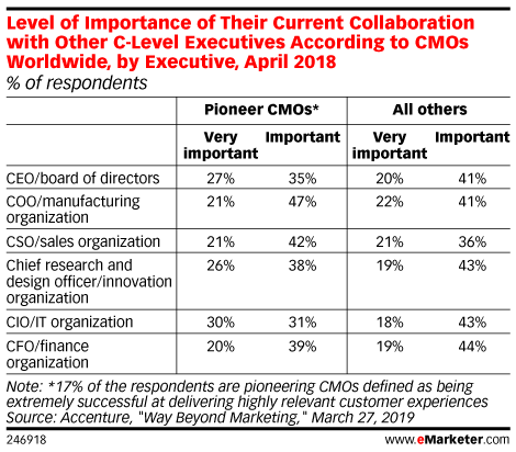 Level of Importance of Their Current Collaboration with Other C-Level Executives According to CMOs Worldwide, by Executive, April 2018 (% of respondents)