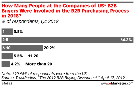 How Many People at the Companies of US* B2B Buyers Were Involved in the B2B Purchasing Process in 2018? (% of respondents, Q4 2018)