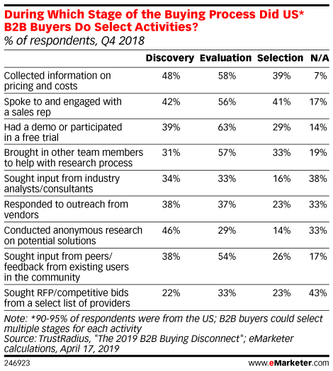 During Which Stage of the Buying Process Did US* B2B Buyers Do Select Activities? (% of respondents, Q4 2018)