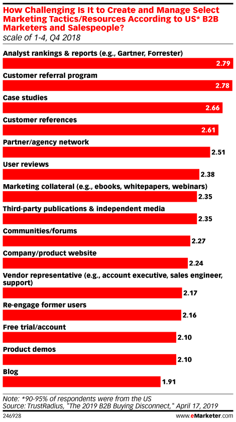How Challenging Is It to Create and Manage Select Marketing Tactics/Resources According to US* B2B Marketers and Salespeople? (scale of 1-4, Q4 2018)