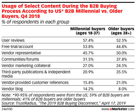 Usage of Select Content During the B2B Buying Process According to US* B2B Millennial vs. Older Buyers, Q4 2018 (% of respondents in each group)