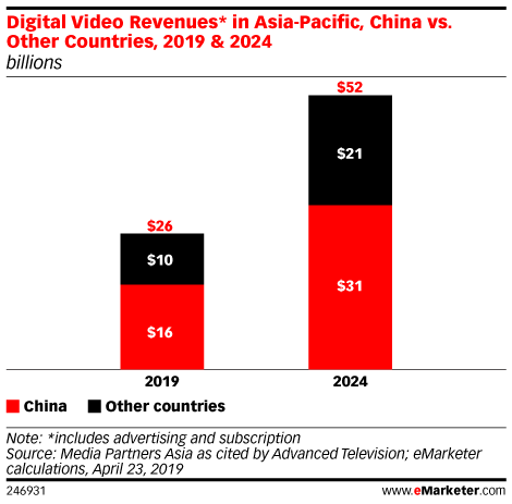Digital Video Revenues* in Asia-Pacific, China vs. Other Countries, 2019 & 2024 (billions)