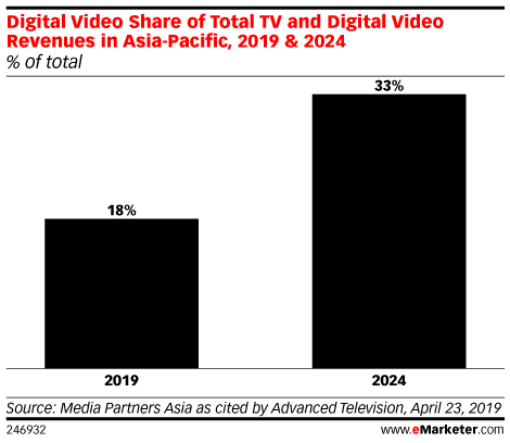 Digital Video Share of Total TV and Digital Video Revenues in Asia-Pacific, 2019 & 2024 (% of total)