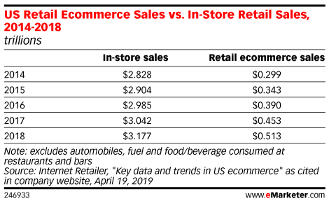 US Retail Ecommerce Sales vs. In-Store Retail Sales, 2014-2018 (trillions)