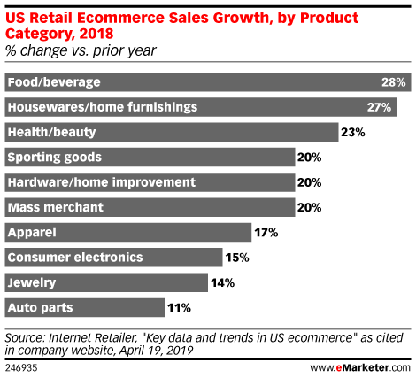 US Retail Ecommerce Sales Growth, by Product Category, 2018 (% change vs. prior year)