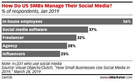 How Do US SMBs Manage Their Social Media? (% of respondents, Jan 2019)