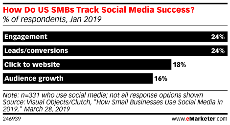 How Do US SMBs Track Social Media Success? (% of respondents, Jan 2019)