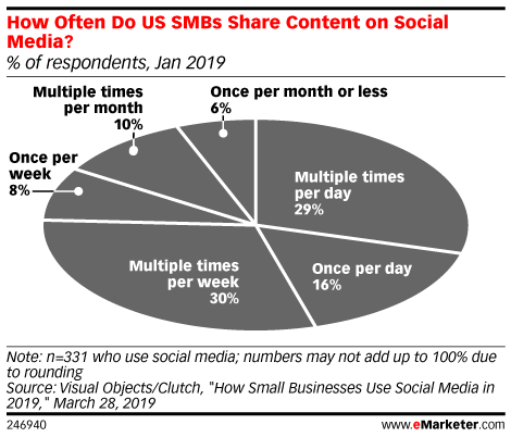 How Often Do US SMBs Share Content on Social Media? (% of respondents, Jan 2019)