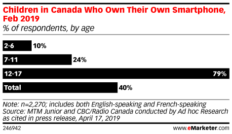 Children in Canada Who Own Their Own Smartphone, Feb 2019 (% of respondents, by age)
