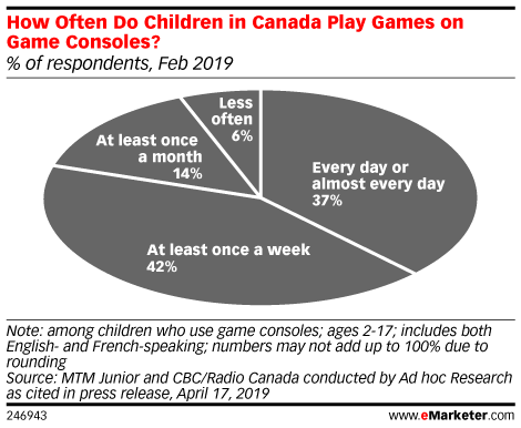 How Often Do Children in Canada Play Games on Game Consoles? (% of respondents, Feb 2019)