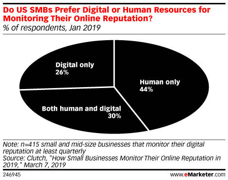 Do US SMBs Prefer Digital or Human Resources for Monitoring Their Online Reputation? (% of respondents, Jan 2019)