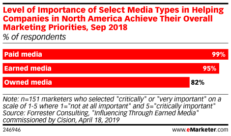 Level of Importance of Select Media Types in Helping Companies in North America Achieve Their Overall Marketing Priorities, Sep 2018 (% of respondents)