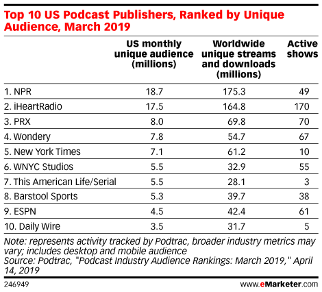 Top 10 US Podcast Publishers, Ranked by Unique Audience, March 2019