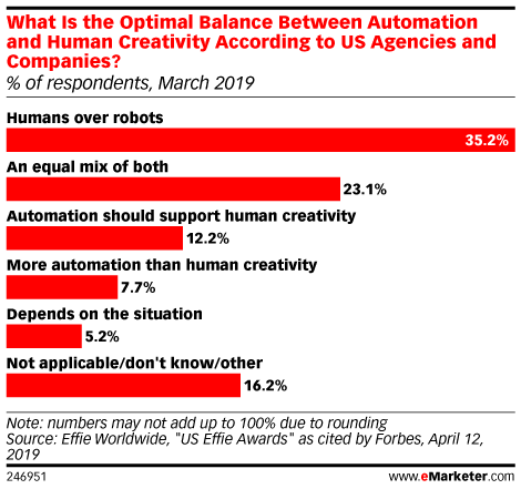 What Is the Optimal Balance Between Automation and Human Creativity According to US Agencies and Companies? (% of respondents, March 2019)