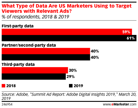 What Type of Data Are US Marketers Using to Target Viewers with Relevant Ads? (% of respondents, 2018 & 2019)