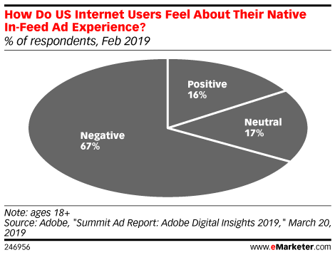 How Do US Internet Users Feel About Their Native In-Feed Ad Experience? (% of respondents, Feb 2019)