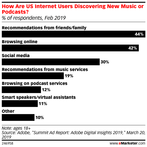 How Are US Internet Users Discovering New Music or Podcasts? (% of respondents, Feb 2019)