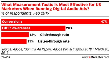 What Measurement Tactic Is Most Effective for US Marketers When Running Digital Audio Ads? (% of respondents, Feb 2019)