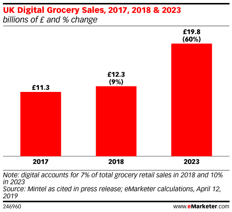 UK Digital Grocery Sales, 2017, 2018 & 2023 (billions of £ and % change)