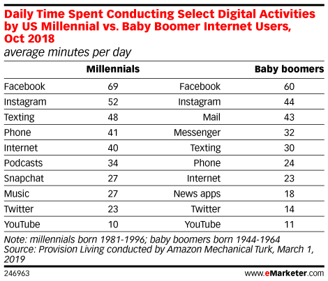 Daily Time Spent Conducting Select Digital Activities by US Millennial vs. Baby Boomer Internet Users, Oct 2018 (average minutes per day)