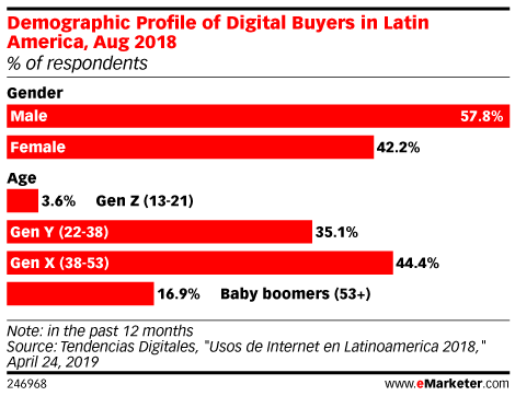 Demographic Profile of Digital Buyers in Latin America, Aug 2018 (% of respondents)