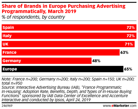 Share of Brands in Europe Purchasing Advertising Programmatically, March 2019 (% of respondents, by country)