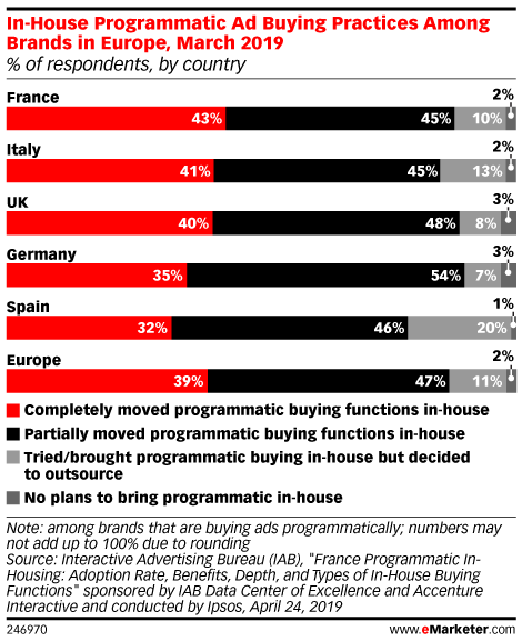 In-House Programmatic Ad Buying Practices Among Brands in Europe, March 2019 (% of respondents, by country)