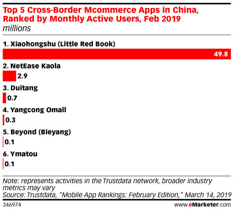 Top 5 Cross-Border Mcommerce Apps in China, Ranked by Monthly Active Users, Feb 2019 (millions)
