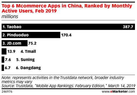 Top 6 Mcommerce Apps in China, Ranked by Monthly Active Users, Feb 2019 (millions)