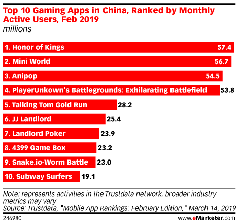 Top 10 Gaming Apps in China, Ranked by Monthly Active Users, Feb 2019 (millions)
