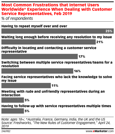 Most Common Frustrations that Internet Users Worldwide* Experience When Dealing with Customer Service Representatives, Feb 2019 (% of respondents)
