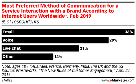 Most Preferred Method of Communication for a Service Interaction with a Brand According to Internet Users Worldwide*, Feb 2019 (% of respondents)