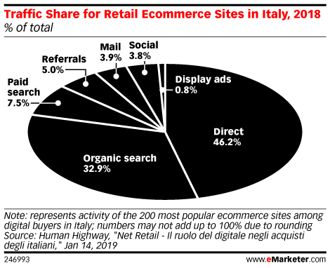 Traffic Share for Retail Ecommerce Sites in Italy, 2018 (% of total)