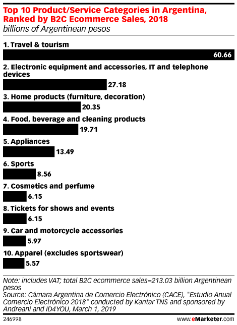 Top 10 Product/Service Categories in Argentina, Ranked by B2C Ecommerce Sales, 2018 (billions of Argentinean pesos)