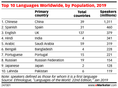 Top 10 Languages Worldwide, by Population, 2019