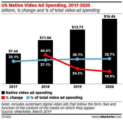 US Native Video Ad Spending, 2017-2020 (billions, % change and % of total video ad spending)